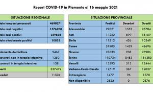 covid 16521