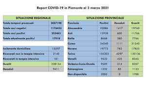 dati covid 03 mar
