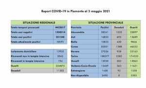 dati covid 03 mag